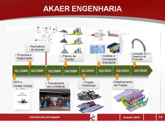 Akaer engenharia - programa com Saab - 2010