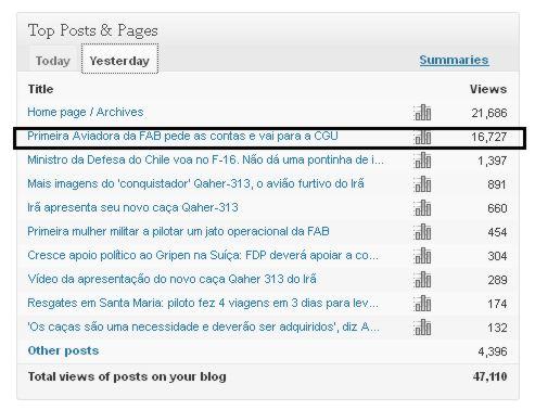 recorde diario - top posts