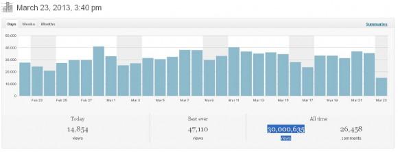 Poder Aéreo atinge 30 milhões de pageviews em 23 de março de 2013 pouco depois das 15h