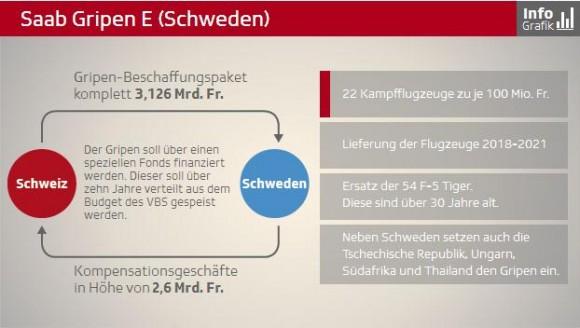 Gripen E infográfico tela 2 - SFTV
