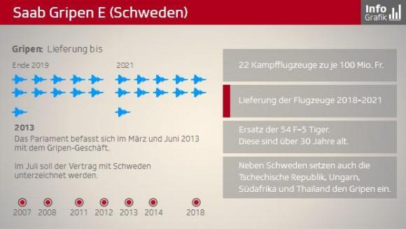 Gripen E infográfico tela 3 - SFTV
