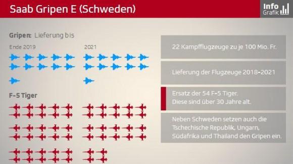 Gripen E infográfico tela 4 - SFTV