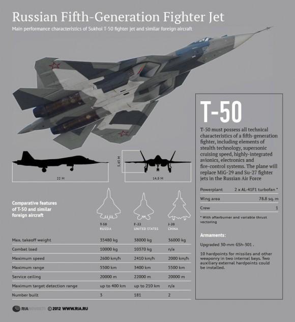 Infográfico comparativo Sukhoi T-50 - PAK FA - Ria Novosti
