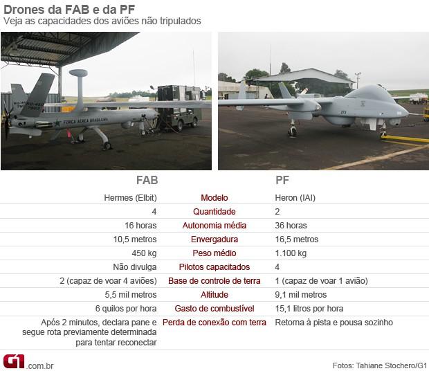 Armée Brésilienne/Brazilian Armed Forces/Forças Armadas Brasileiras - Page 20 Comparativo_drones