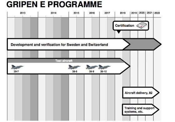 Cronograma Gripen E - apresentação Saab via Flightglobal