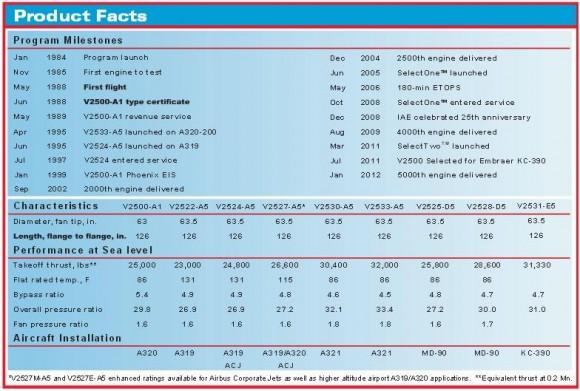 Tabela de características motores família V2500 - imagem IAE