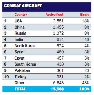avios de combate WAF 2013