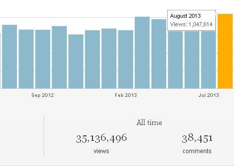 Poder Aéreo - mais de 1 milhão de pageviews em agosto de 2013