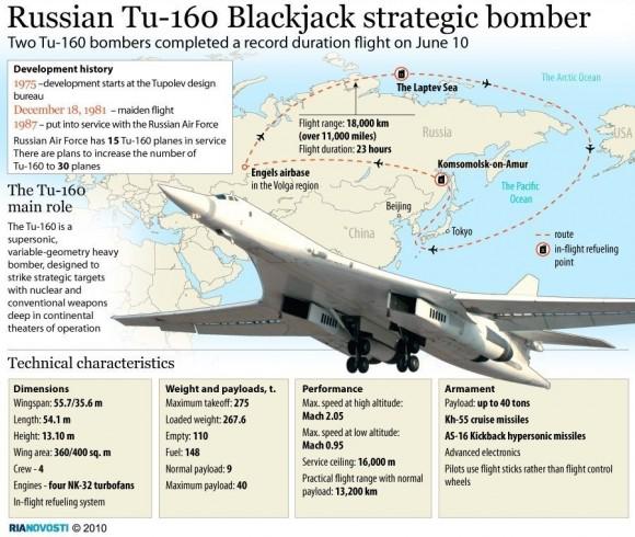 Infográfico 2010 do Tu-160 - RIA Novosti