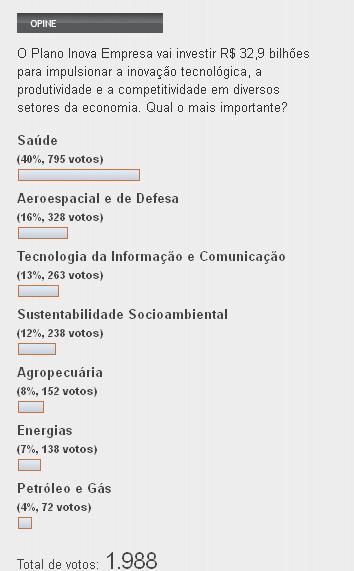 enquete Blog do Planalto em 10 de outubro de 2013 às 16h45