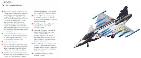 Gripen E para Suíça - principais características - imagem Saab