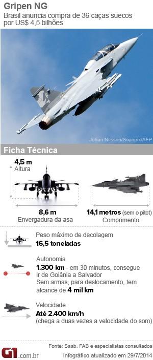 Infográfico Gripen - G1