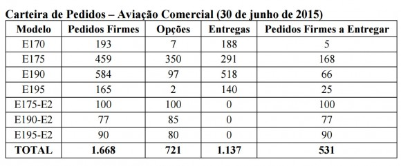 Embraer Record Backlog - 2