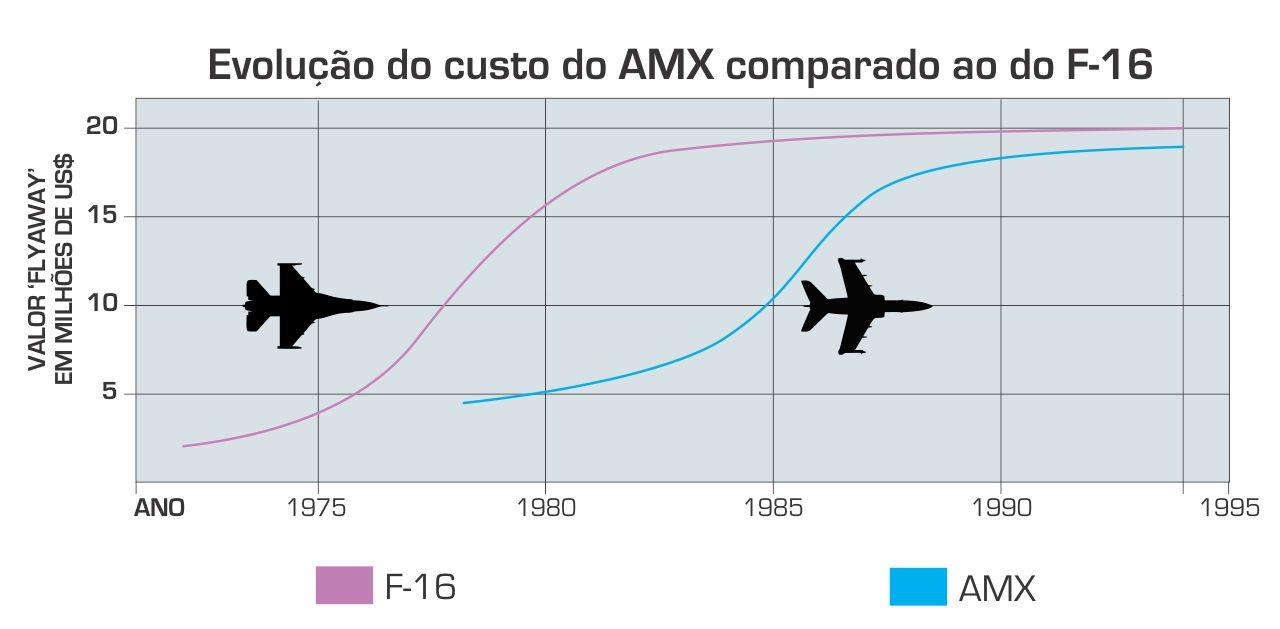 Evolucao do custo do AMX - com silhuetas