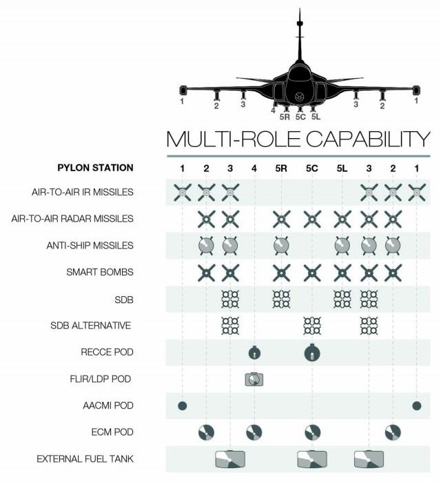 Gripen NG - pilones e cargas externas - imagem Saab