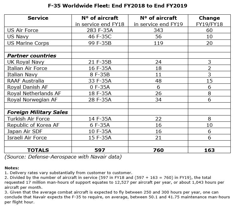 f-35-fy2019