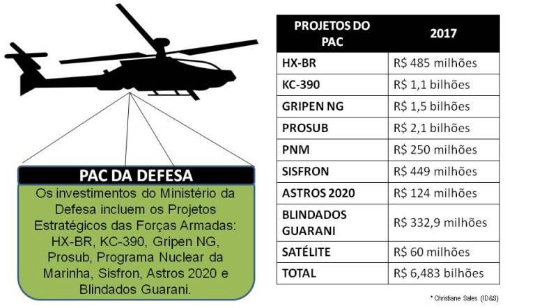 Orçamento Defesa 2017 - 2