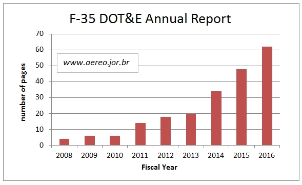 F-35_DOT&E_annual_report_stats