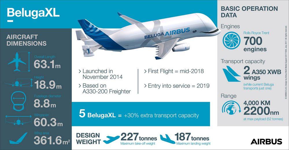 http://www.aereo.jor.br/wp-content/uploads//2018/01/Beluga-XL-5.jpg