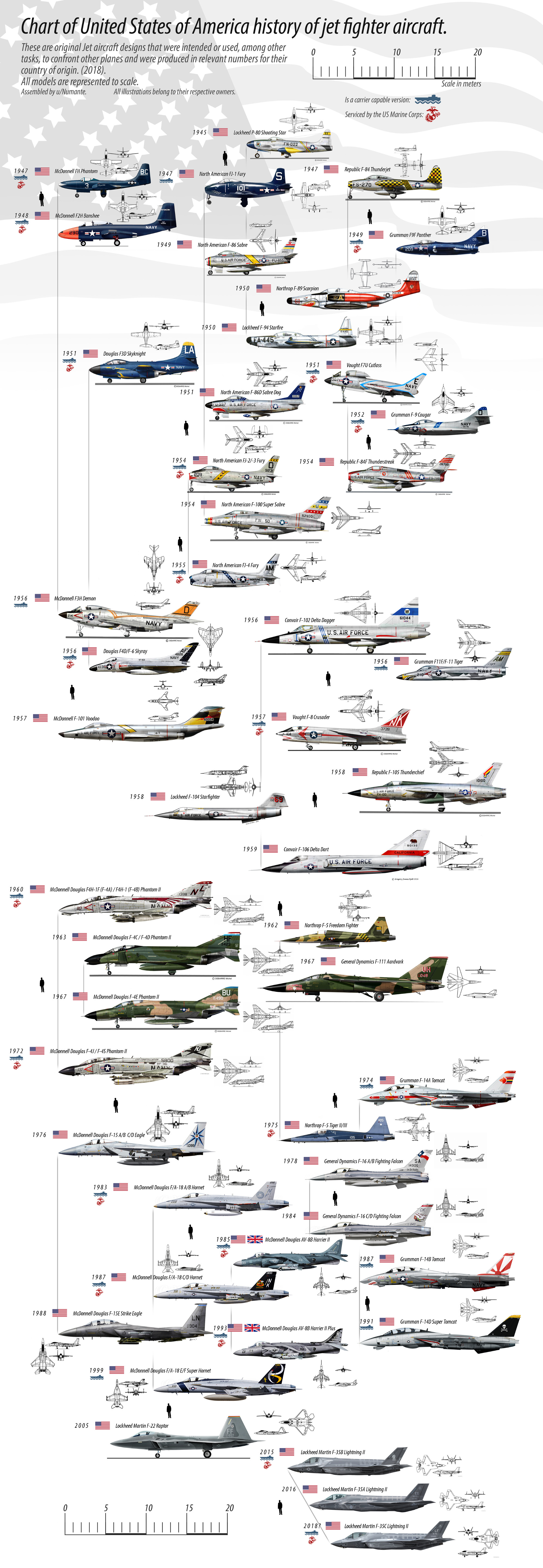United-States-of-America-history-of-jet-