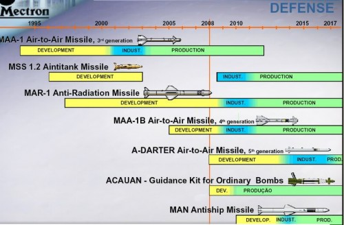 Cronograma dos Projetos da Mectron