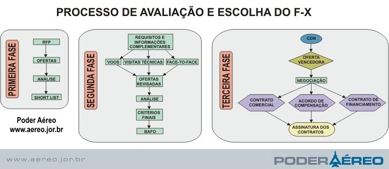 fluxograma_F-X_poderaereo