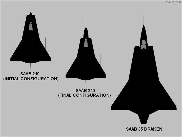 Draken - desenvolvimento em escala - imagem via faqs org