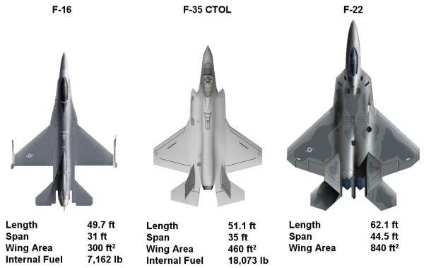 Desempenho do f-35 no combate aéreo