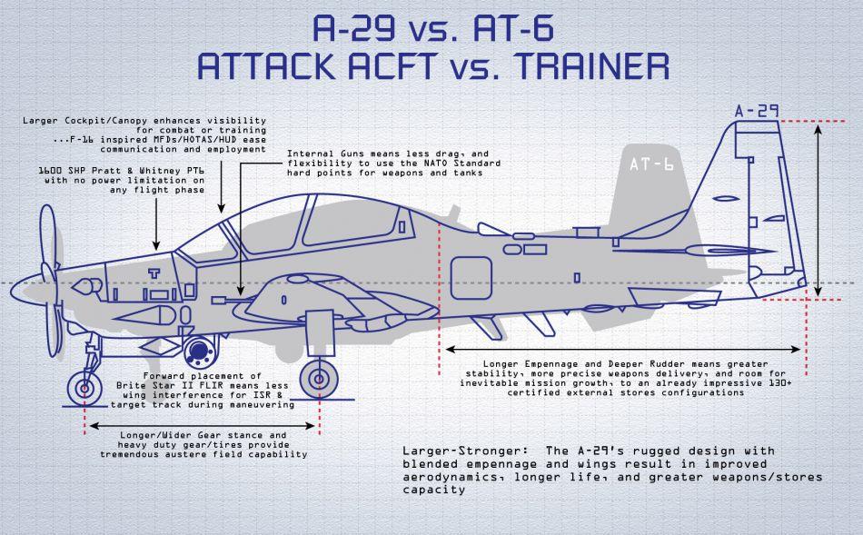 A-29-versus-AT-6.jpg