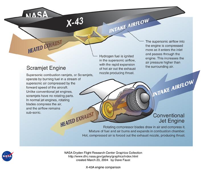 Comparação entre o funcionamento de um motor a jato convencional e um motor scramjet