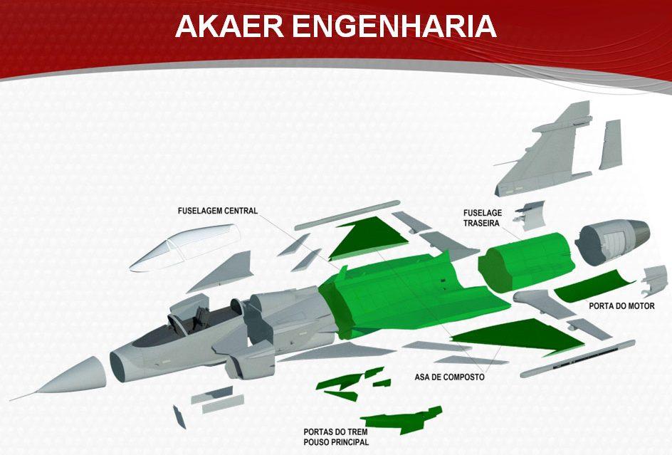 A Akaer é responsável pelo projeto das partes em verde do Gripen E