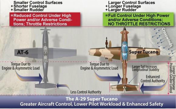 comparativo A-29 AT-6 - fonte Sierra Nevada 2