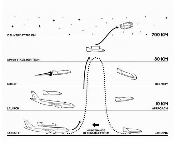 Concepção do veículo lançador de satélites S3 suíço - imagem 2 via Dassault