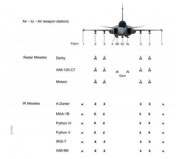 Gripen - cargas externas de mísseis ar-ar  - imagem Saab