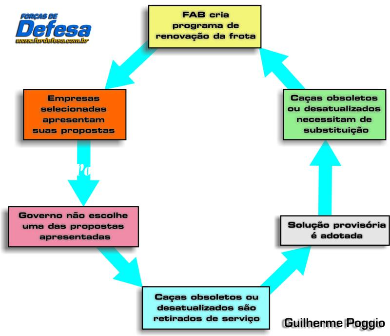 ciclo dos cacas