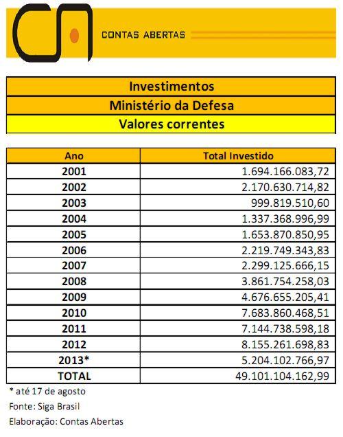investimentos MinDef 2001 - 2013