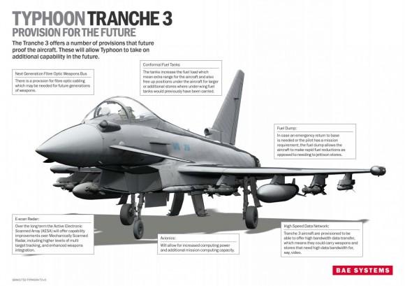 Infográfico Eurofighter Typhoon Tranche 3 - imagem BAE Systems - Eurofighter