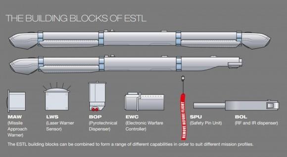 ESTL - esquema - imagem Saab
