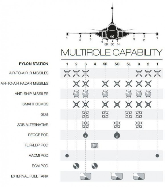 Gripen NG - configurações de armas