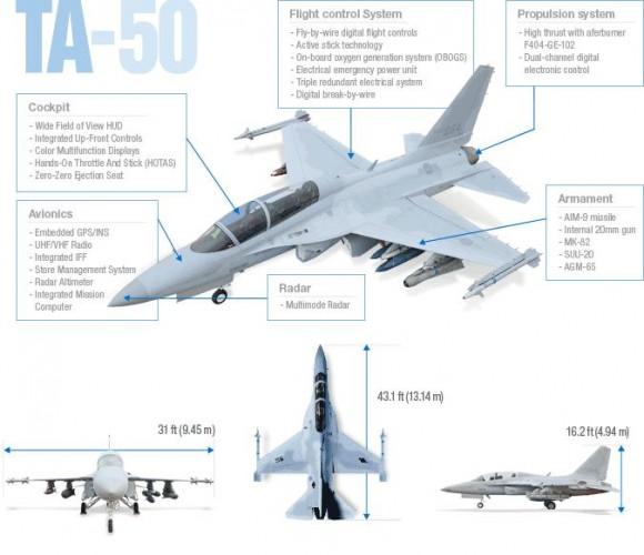 TA-50 especificações - imagem KAI