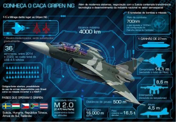 Infográfico Gripen NG - imagem via Ministério da Defesa