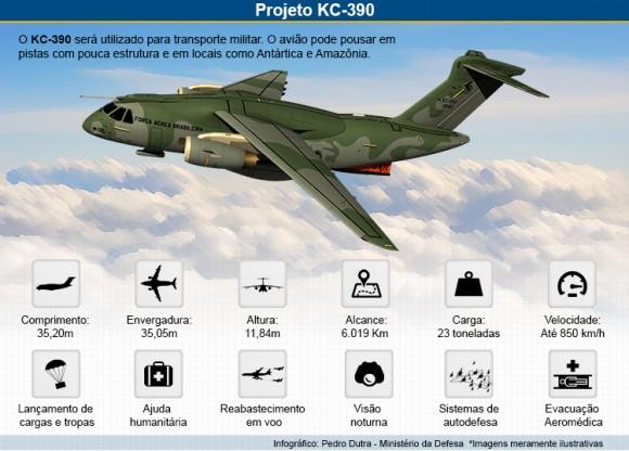 Projeto KC-390 - infográfico - Ministério da Defesa