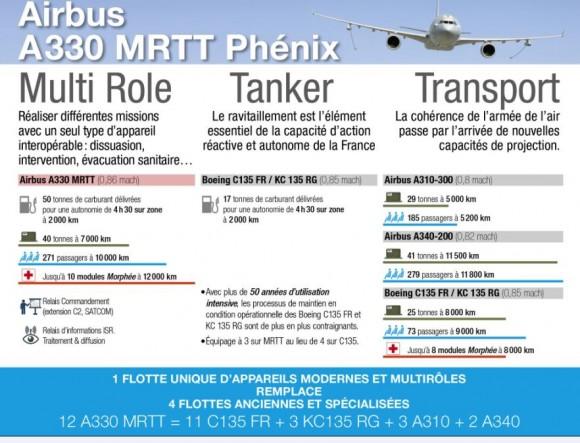 Infográfico A 330 MRTT encomenda França - Força Aérea Francesa