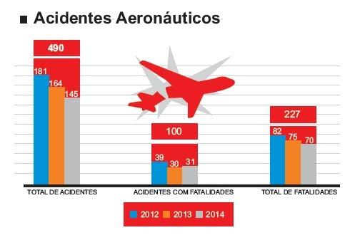 Quadro 2 taxa acidentes aeronáuticos 2014 - FAB