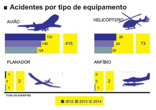 Quadro taxa acidentes aeronáuticos 2014 - FAB