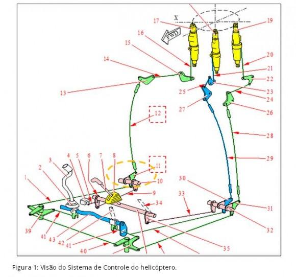 Nota investigação CENIPA acidente heli PP-LLS - figura 1 - divulgação Cecomsaer