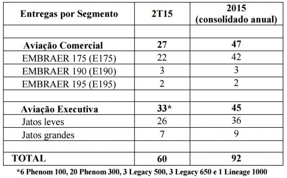 Embraer Record Backlog