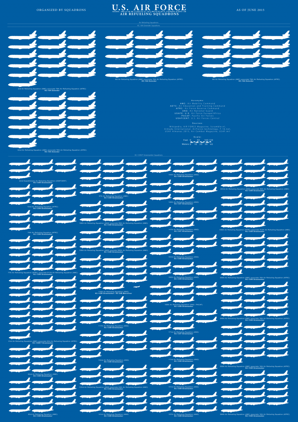 USAFs aerial refueling fleet