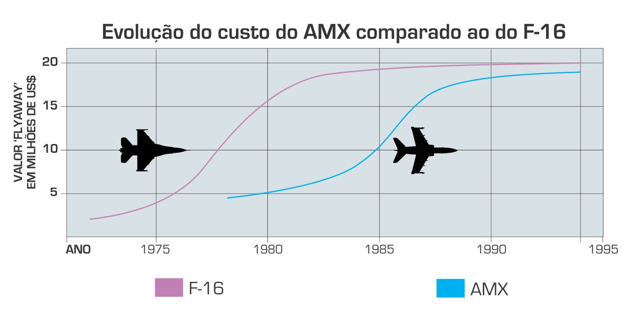 Evolucao do custo do AMX - com silhuetas
