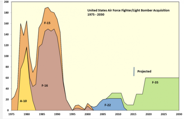 U.S. Air Force fighter and light bomber procurement from 1975 with a projection to 2030